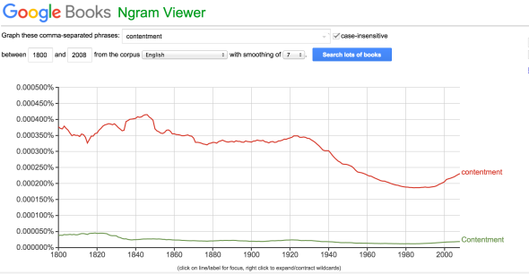 Contentment Ngram